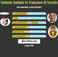 Samuele Damiani vs Francesco Di Tacchio h2h player stats