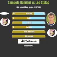 Samuele Damiani vs Leo Stulac h2h player stats