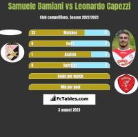 Samuele Damiani vs Leonardo Capezzi h2h player stats
