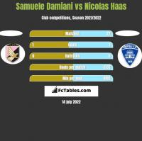 Samuele Damiani vs Nicolas Haas h2h player stats