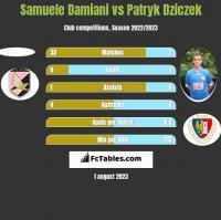 Samuele Damiani vs Patryk Dziczek h2h player stats