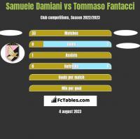 Samuele Damiani vs Tommaso Fantacci h2h player stats