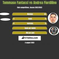 Tommaso Fantacci vs Andrea Fiordilino h2h player stats