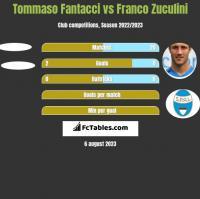 Tommaso Fantacci vs Franco Zuculini h2h player stats