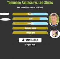 Tommaso Fantacci vs Leo Stulac h2h player stats