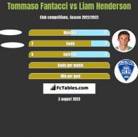 Tommaso Fantacci vs Liam Henderson h2h player stats
