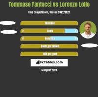 Tommaso Fantacci vs Lorenzo Lollo h2h player stats