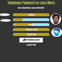 Tommaso Fantacci vs Luca Mora h2h player stats