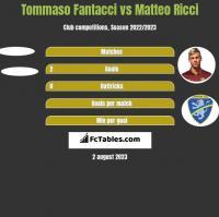 Tommaso Fantacci vs Matteo Ricci h2h player stats