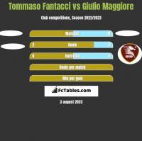 Tommaso Fantacci vs Giulio Maggiore h2h player stats