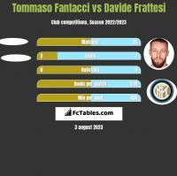 Tommaso Fantacci vs Davide Frattesi h2h player stats