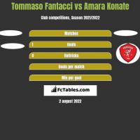 Tommaso Fantacci vs Amara Konate h2h player stats