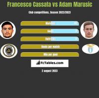 Francesco Cassata vs Adam Marusic h2h player stats