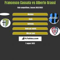 Francesco Cassata vs Alberto Grassi h2h player stats