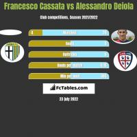 Francesco Cassata vs Alessandro Deiola h2h player stats