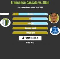 Francesco Cassata vs Allan h2h player stats