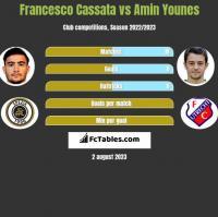 Francesco Cassata vs Amin Younes h2h player stats
