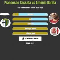 Francesco Cassata vs Antonio Barilla h2h player stats