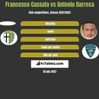Francesco Cassata vs Antonio Barreca h2h player stats