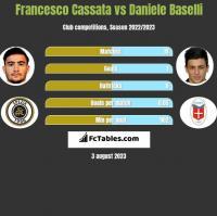 Francesco Cassata vs Daniele Baselli h2h player stats