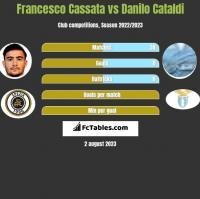Francesco Cassata vs Danilo Cataldi h2h player stats