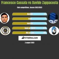 Francesco Cassata vs Davide Zappacosta h2h player stats
