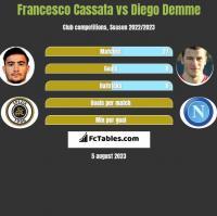 Francesco Cassata vs Diego Demme h2h player stats