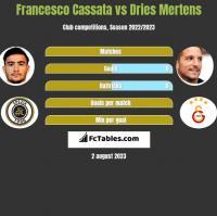 Francesco Cassata vs Dries Mertens h2h player stats