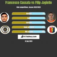 Francesco Cassata vs Filip Jagiełło h2h player stats