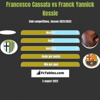 Francesco Cassata vs Franck Yannick Kessie h2h player stats
