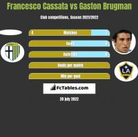 Francesco Cassata vs Gaston Brugman h2h player stats
