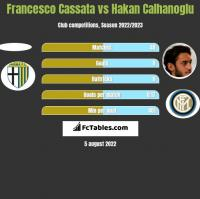 Francesco Cassata vs Hakan Calhanoglu h2h player stats