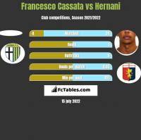 Francesco Cassata vs Hernani h2h player stats