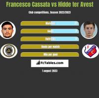 Francesco Cassata vs Hidde ter Avest h2h player stats