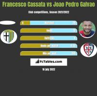 Francesco Cassata vs Joao Pedro Galvao h2h player stats