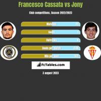Francesco Cassata vs Jony h2h player stats