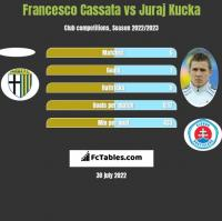 Francesco Cassata vs Juraj Kucka h2h player stats
