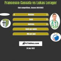 Francesco Cassata vs Lukas Lerager h2h player stats