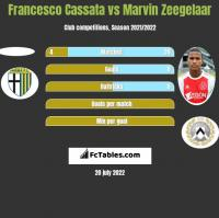 Francesco Cassata vs Marvin Zeegelaar h2h player stats