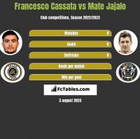 Francesco Cassata vs Mate Jajalo h2h player stats
