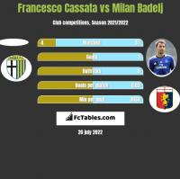 Francesco Cassata vs Milan Badelj h2h player stats