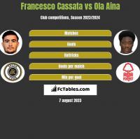 Francesco Cassata vs Ola Aina h2h player stats