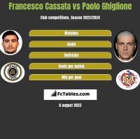Francesco Cassata vs Paolo Ghiglione h2h player stats