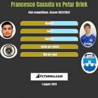 Francesco Cassata vs Petar Brlek h2h player stats