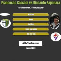 Francesco Cassata vs Riccardo Saponara h2h player stats