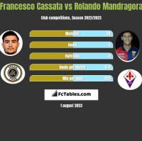 Francesco Cassata vs Rolando Mandragora h2h player stats