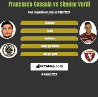 Francesco Cassata vs Simone Verdi h2h player stats