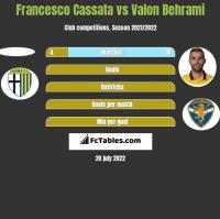 Francesco Cassata vs Valon Behrami h2h player stats