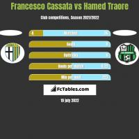 Francesco Cassata vs Hamed Traore h2h player stats