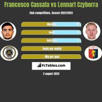 Francesco Cassata vs Lennart Czyborra h2h player stats